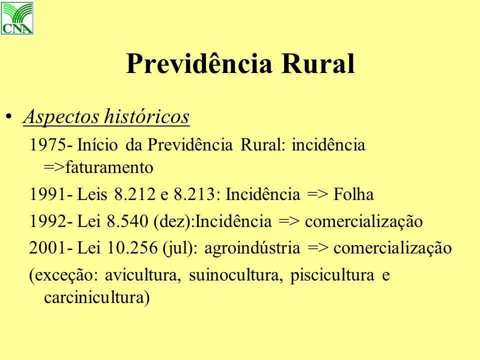 Previdência Rural Aspectos históricos 1975- Início da Previdência Rural: incidência =>faturamento 1991- Leis 8.212 e 8.213: Incidência => Folha 1992- Lei 8.540 (dez):Incidência => comercialização 2001- Lei 10.256 (jul): agroindústria => comercialização (exceção: avicultura, suinocultura, piscicultura e carcinicultura)