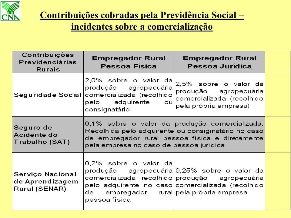 Contribuições cobradas pela Previdência Social – incidentes sobre a comercialização