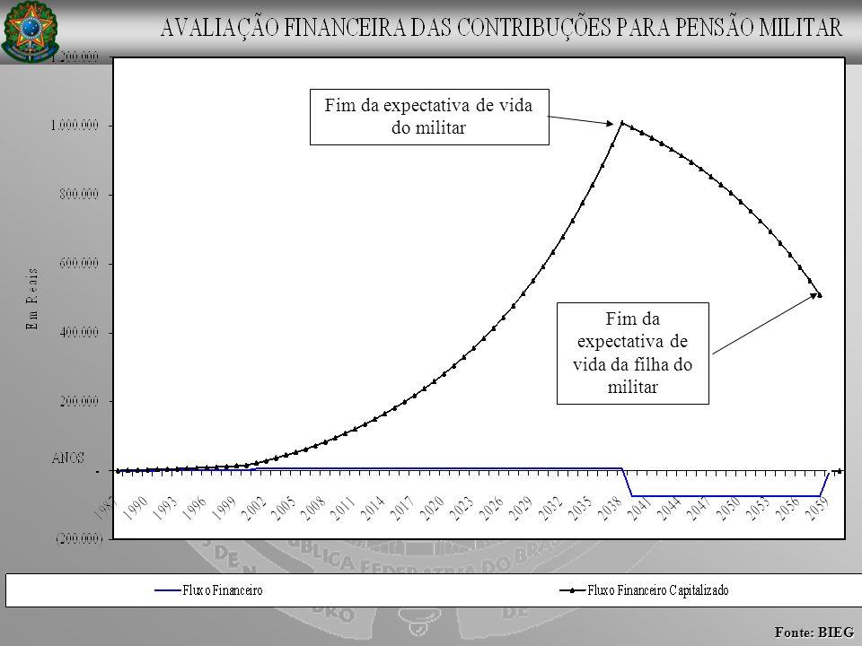 Fonte: BIEG Fim da expectativa de vida do militar Fim da expectativa de vida da filha do militar