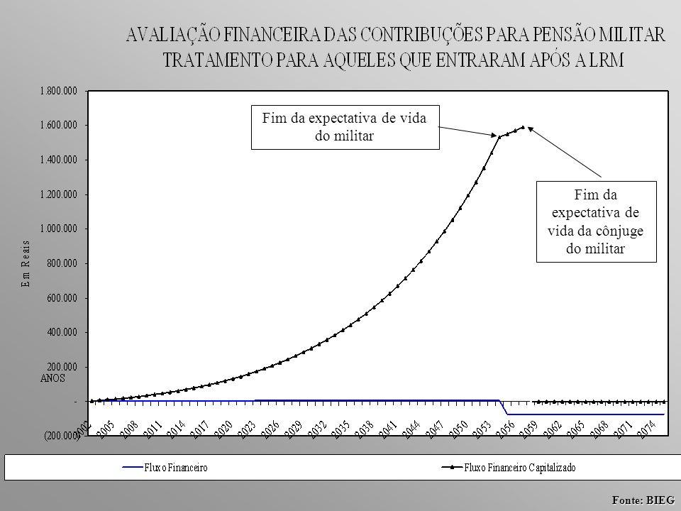 Fonte: BIEG Fim da expectativa de vida do militar Fim da expectativa de vida da cônjuge do militar