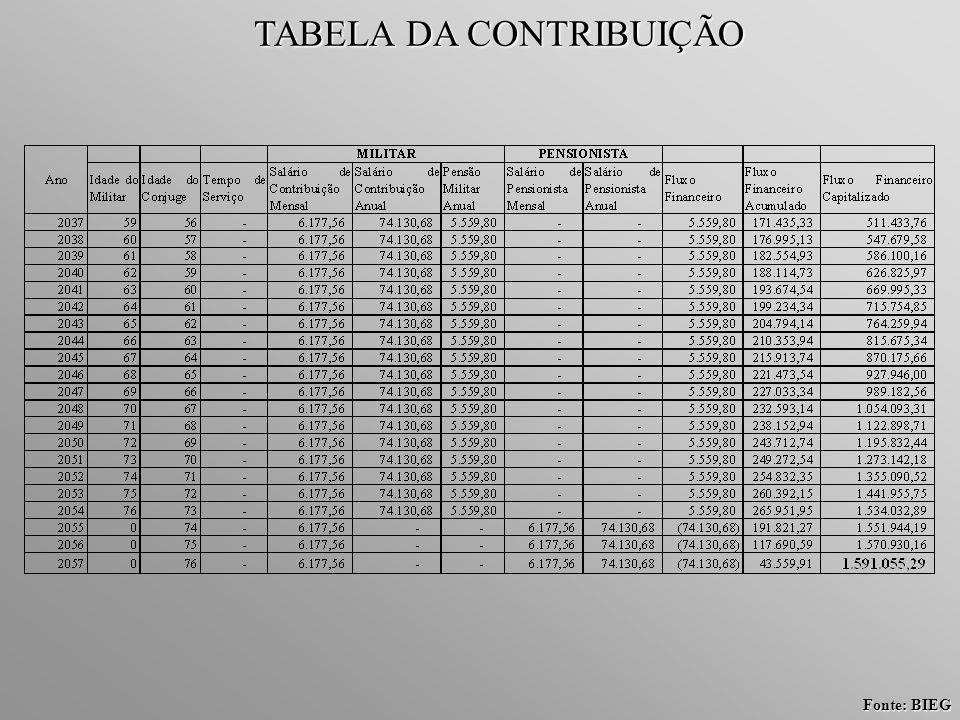 Fonte: BIEG TABELA DA CONTRIBUIÇÃO