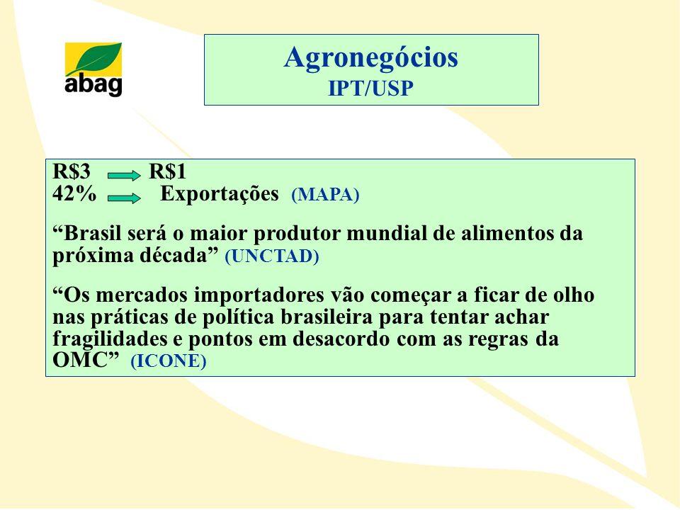 R$3 R$1 42% Exportações (MAPA) Brasil será o maior produtor mundial de alimentos da próxima década (UNCTAD) Os mercados importadores vão começar a fic