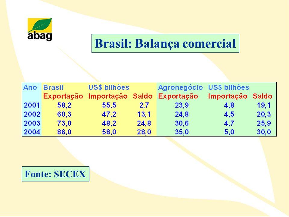 Brasil: Balança comercial Fonte: SECEX
