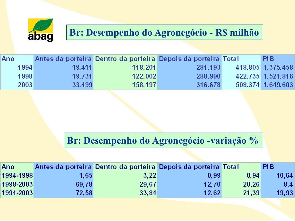 Br: Desempenho do Agronegócio - R$ milhão Br: Desempenho do Agronegócio -variação %