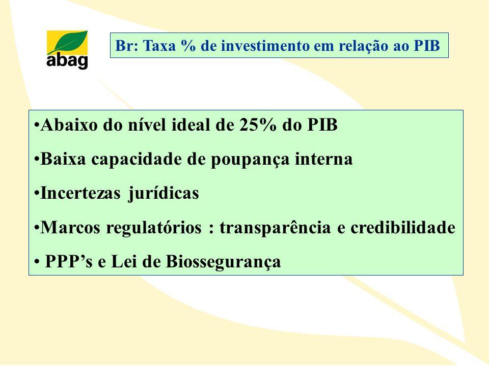 Br: Taxa % de investimento em relação ao PIB Abaixo do nível ideal de 25% do PIB Baixa capacidade de poupança interna Incertezas jurídicas Marcos regu