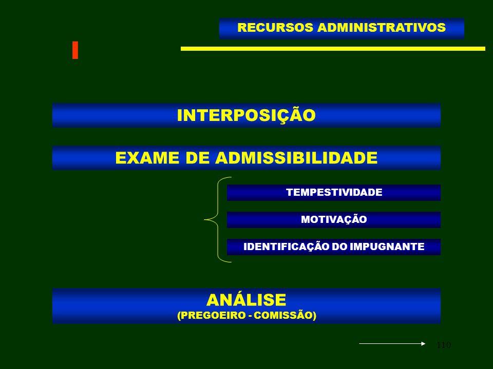 110 INTERPOSIÇÃO RECURSOS ADMINISTRATIVOS EXAME DE ADMISSIBILIDADE TEMPESTIVIDADE MOTIVAÇÃO IDENTIFICAÇÃO DO IMPUGNANTE ANÁLISE (PREGOEIRO - COMISSÃO)