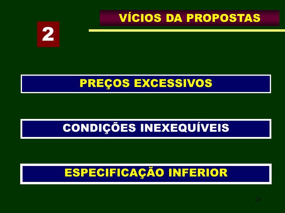 29 VÍCIOS DA PROPOSTAS CONDIÇÕES INEXEQUÍVEIS ESPECIFICAÇÃO INFERIOR PREÇOS EXCESSIVOS 2