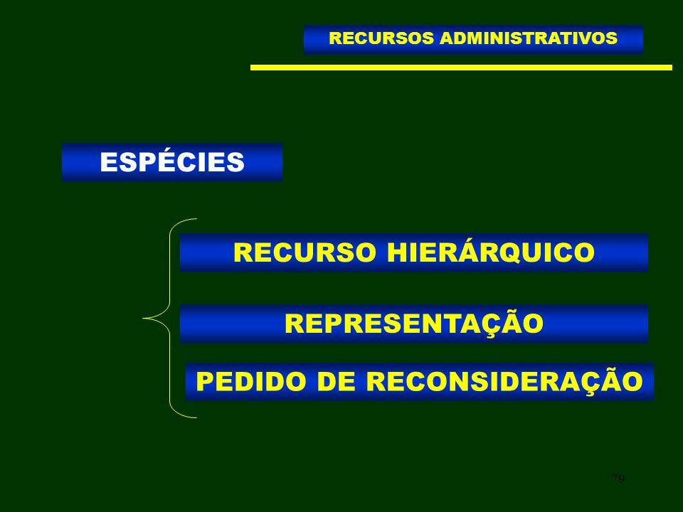79 RECURSO HIERÁRQUICO RECURSOS ADMINISTRATIVOS REPRESENTAÇÃO PEDIDO DE RECONSIDERAÇÃO ESPÉCIES