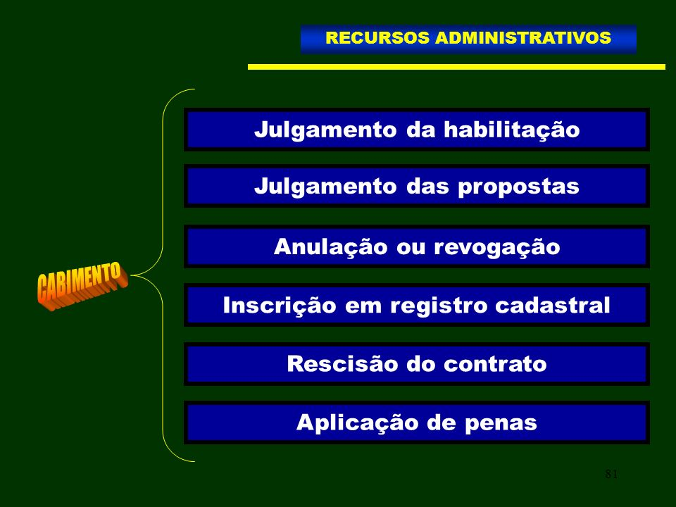 81 Julgamento da habilitação Julgamento das propostas Anulação ou revogação Inscrição em registro cadastral Rescisão do contrato Aplicação de penas RE