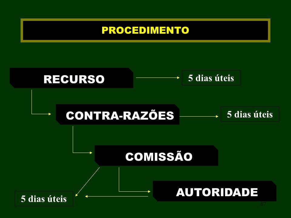 87 PROCEDIMENTO RECURSO CONTRA-RAZÕES COMISSÃO AUTORIDADE 5 dias úteis
