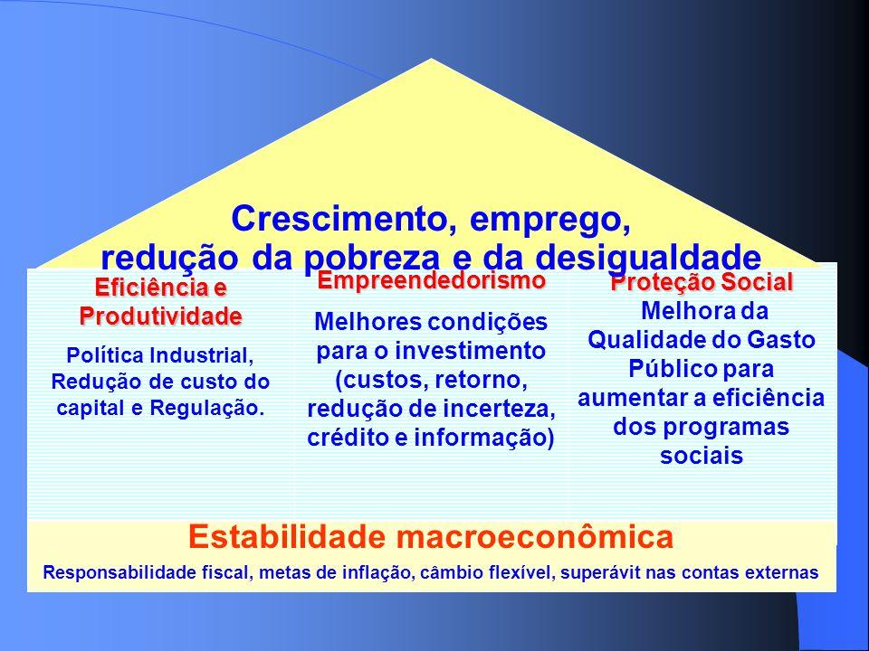 Proteção Social Melhora da Qualidade do Gasto Público para aumentar a eficiência dos programas sociais Eficiência e Produtividade Política Industrial,
