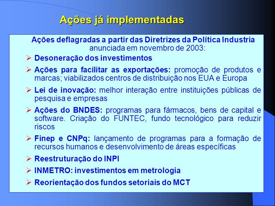 Ações já implementadas Ações deflagradas a partir das Diretrizes da Política Industria anunciada em novembro de 2003: Desoneração dos investimentos Aç