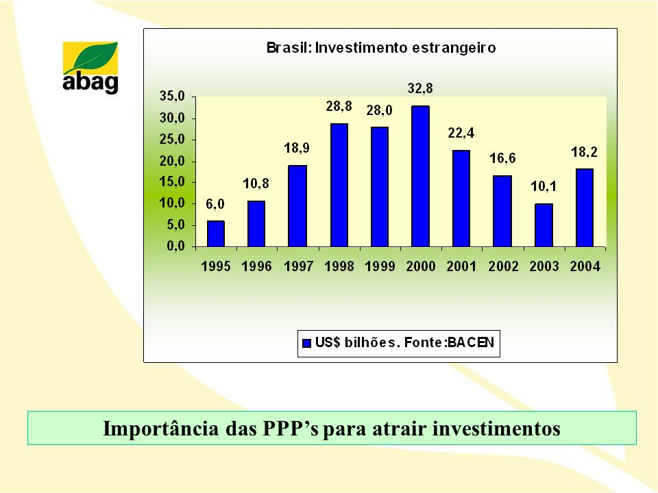 Importância das PPPs para atrair investimentos