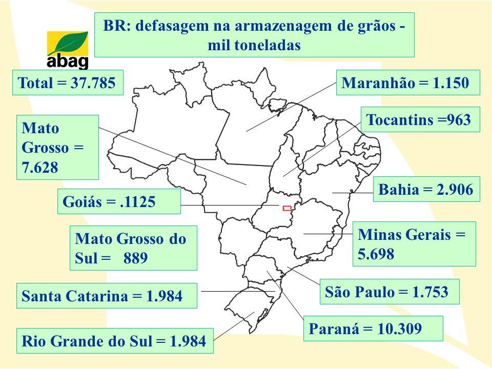 BR: defasagem na armazenagem de grãos - mil toneladas Total = 37.785Maranhão = 1.150 Tocantins =963 Bahia = 2.906 Minas Gerais = 5.698 São Paulo = 1.7