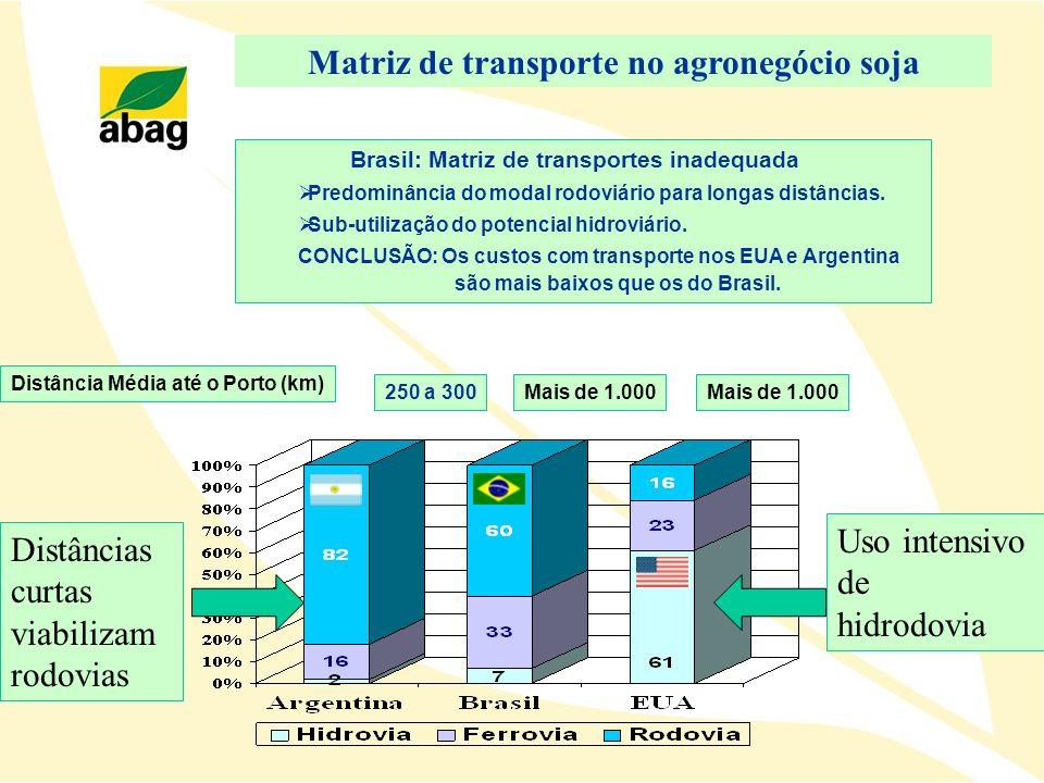 Brasil: Matriz de transportes inadequada Predominância do modal rodoviário para longas distâncias. Sub-utilização do potencial hidroviário. CONCLUSÃO: