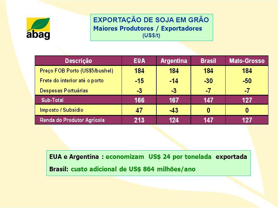 EUA e Argentina : economizam US$ 24 por tonelada exportada Brasil: custo adicional de US$ 864 milhões/ano EXPORTAÇÃO DE SOJA EM GRÃO Maiores Produtore