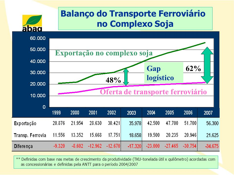 Balanço do Transporte Ferroviário no Complexo Soja ** Definidas com base nas metas de crescimento da produtividade (TKU-tonelada útil x quilômetro) ac