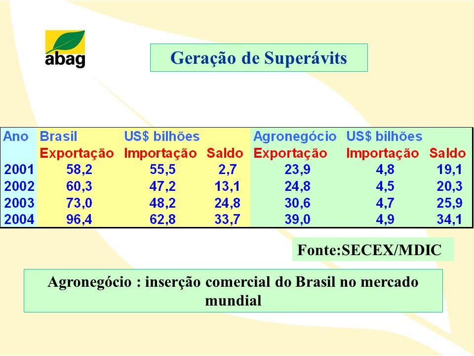 Geração de Superávits Agronegócio : inserção comercial do Brasil no mercado mundial Fonte:SECEX/MDIC