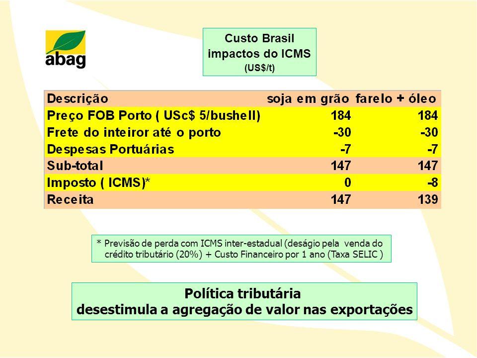 Política tributária desestimula a agregação de valor nas exportações * Previsão de perda com ICMS inter-estadual (deságio pela venda do crédito tribut