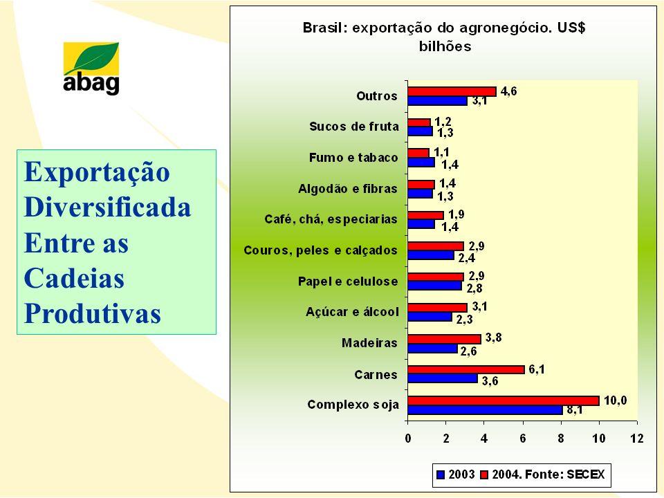 EUA e Argentina : economizam US$ 24 por tonelada exportada Brasil: custo adicional de US$ 864 milhões/ano EXPORTAÇÃO DE SOJA EM GRÃO Maiores Produtores / Exportadores (US$/t)