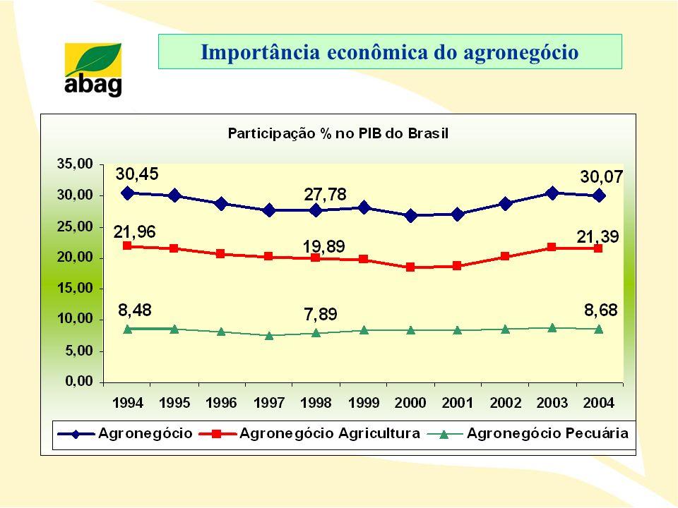 Importância econômica do agronegócio