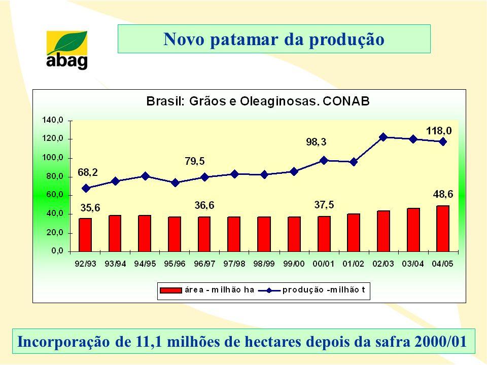 Novo patamar da produção Incorporação de 11,1 milhões de hectares depois da safra 2000/01