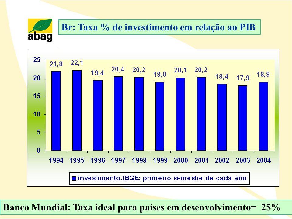 Br: Taxa % de investimento em relação ao PIB Banco Mundial: Taxa ideal para países em desenvolvimento= 25%
