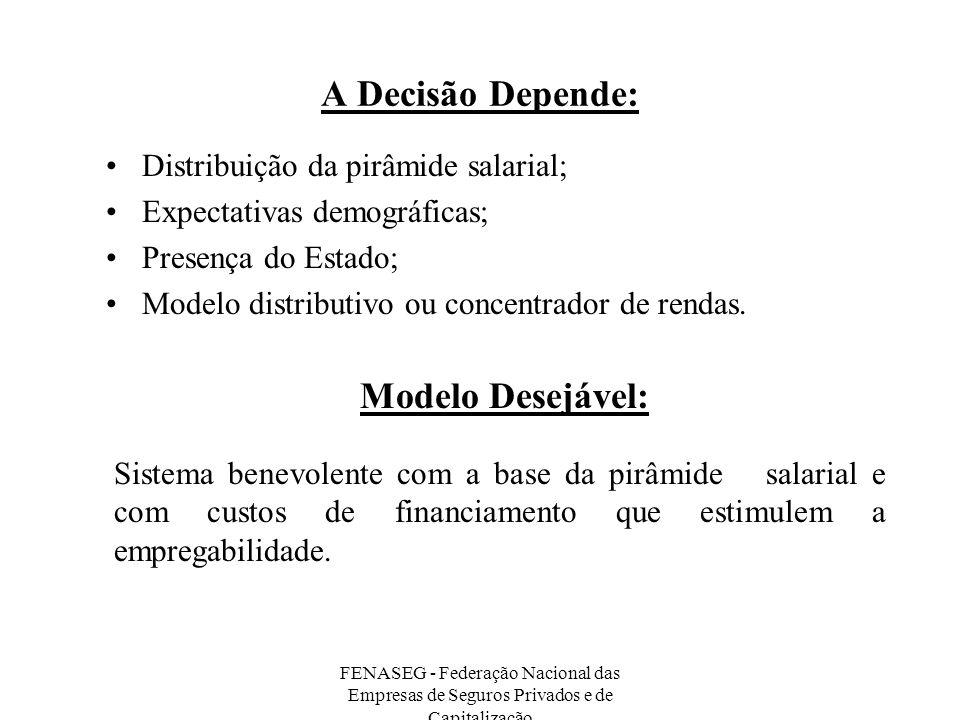 FENASEG - Federação Nacional das Empresas de Seguros Privados e de Capitalização A Decisão Depende: Distribuição da pirâmide salarial; Expectativas de