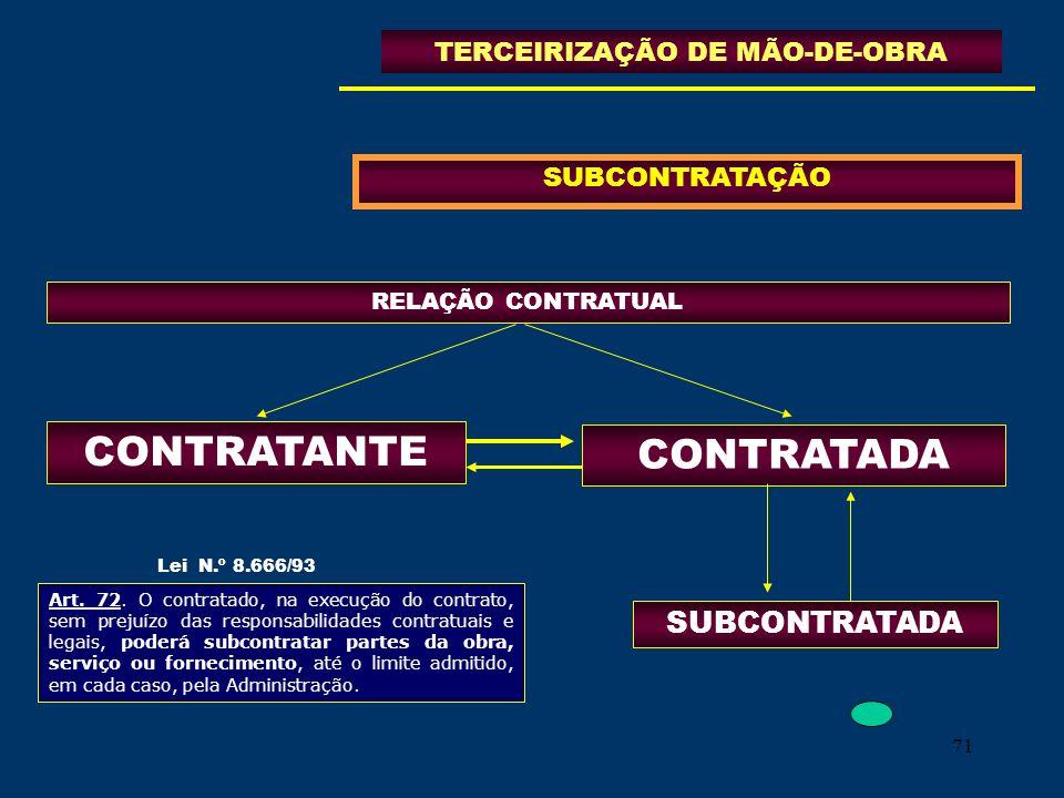 71 SUBCONTRATAÇÃO TERCEIRIZAÇÃO DE MÃO-DE-OBRA CONTRATANTE RELAÇÃO CONTRATUAL SUBCONTRATADA Lei N.º 8.666/93 CONTRATADA Art. 72. O contratado, na exec