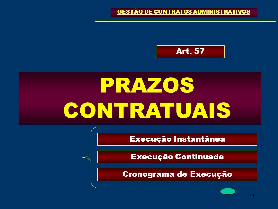 74 GESTÃO DE CONTRATOS ADMINISTRATIVOS PRAZOS CONTRATUAIS Art. 57 Execução Instantânea Execução Continuada Cronograma de Execução