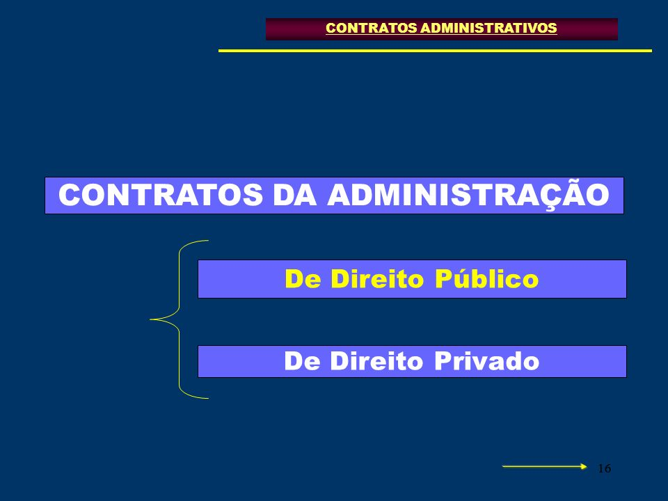 16 CONTRATOS DA ADMINISTRAÇÃO De Direito Público De Direito Privado CONTRATOS ADMINISTRATIVOS