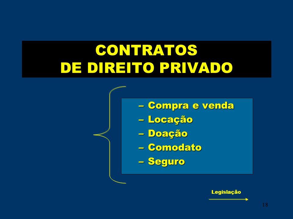 18 CONTRATOS DE DIREITO PRIVADO –Compra e venda –Locação –Doação –Comodato –Seguro Legislação