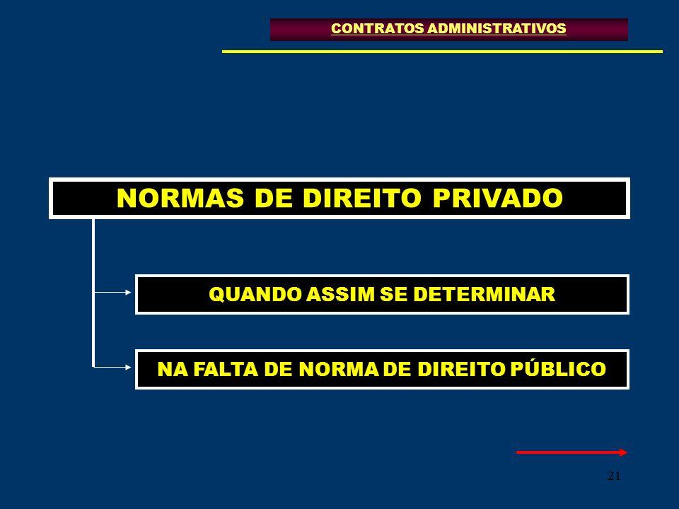 21 NORMAS DE DIREITO PRIVADO QUANDO ASSIM SE DETERMINAR CONTRATOS ADMINISTRATIVOS NA FALTA DE NORMA DE DIREITO PÚBLICO