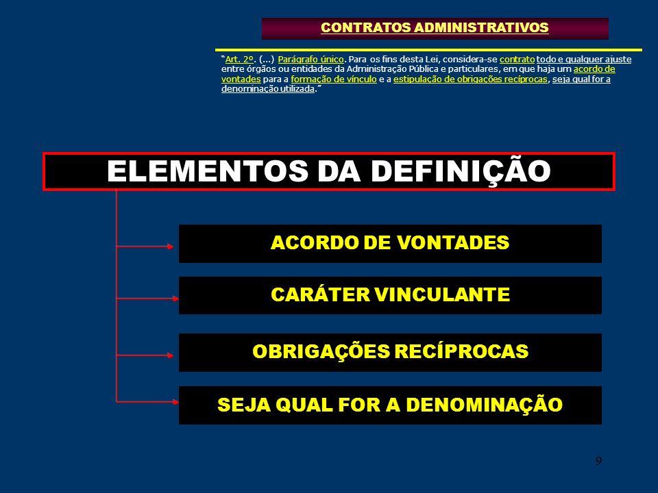 99 ELEMENTOS DA DEFINIÇÃO ACORDO DE VONTADES CONTRATOS ADMINISTRATIVOS CARÁTER VINCULANTE OBRIGAÇÕES RECÍPROCAS SEJA QUAL FOR A DENOMINAÇÃO Art. 2º. (
