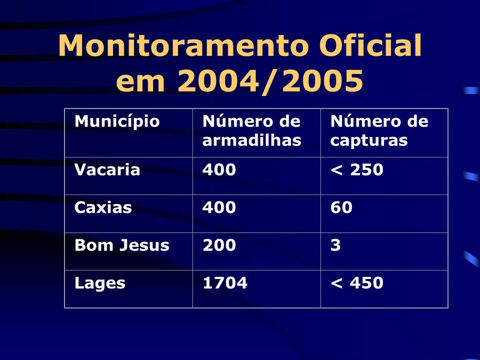 Monitoramento Oficial em 2004/2005 MunicípioNúmero de armadilhas Número de capturas Vacaria400< 250 Caxias40060 Bom Jesus2003 Lages1704< 450