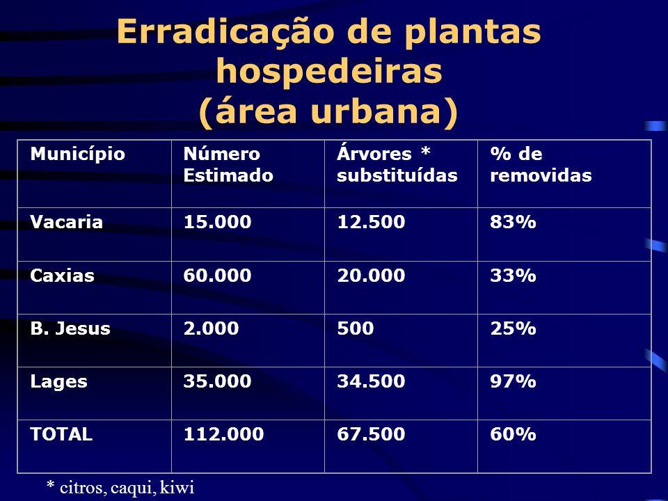 Erradicação de plantas hospedeiras (área urbana) MunicípioNúmero Estimado Árvores * substituídas % de removidas Vacaria15.00012.50083% Caxias60.00020.