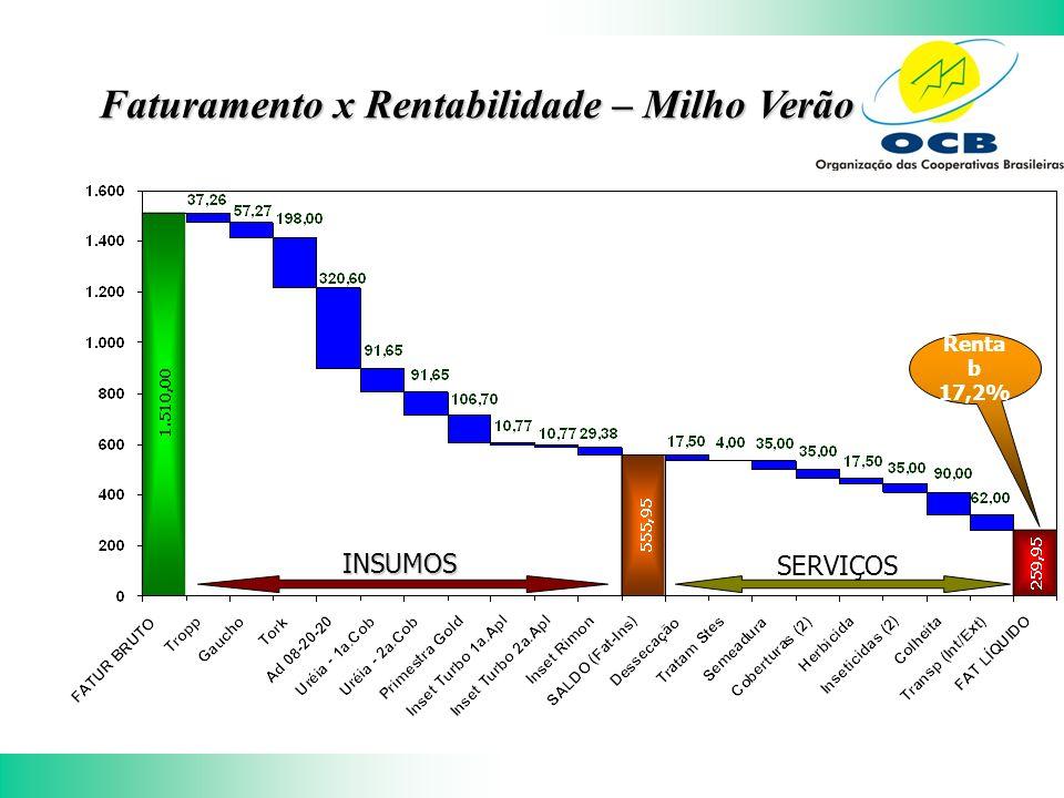 Faturamento x Rentabilidade – Milho Verão INSUMOS SERVIÇOS Renta b 17,2%