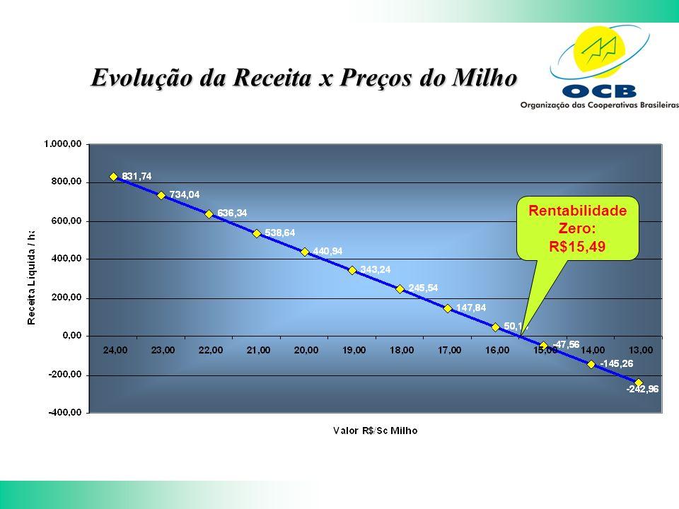 Evolução da Receita x Preços do Milho Rentabilidade Zero: R$15,49
