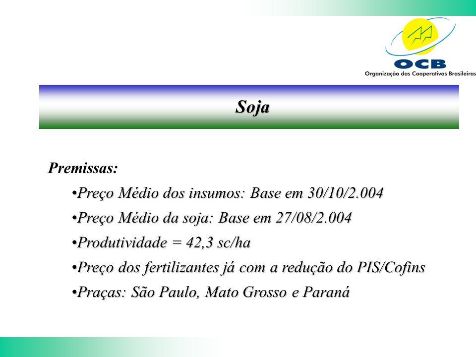 Soja Premissas: Preço Médio dos insumos: Base em 30/10/2.004Preço Médio dos insumos: Base em 30/10/2.004 Preço Médio da soja: Base em 27/08/2.004Preço Médio da soja: Base em 27/08/2.004 Produtividade = 42,3 sc/haProdutividade = 42,3 sc/ha Preço dos fertilizantes já com a redução do PIS/CofinsPreço dos fertilizantes já com a redução do PIS/Cofins Praças: São Paulo, Mato Grosso e ParanáPraças: São Paulo, Mato Grosso e Paraná