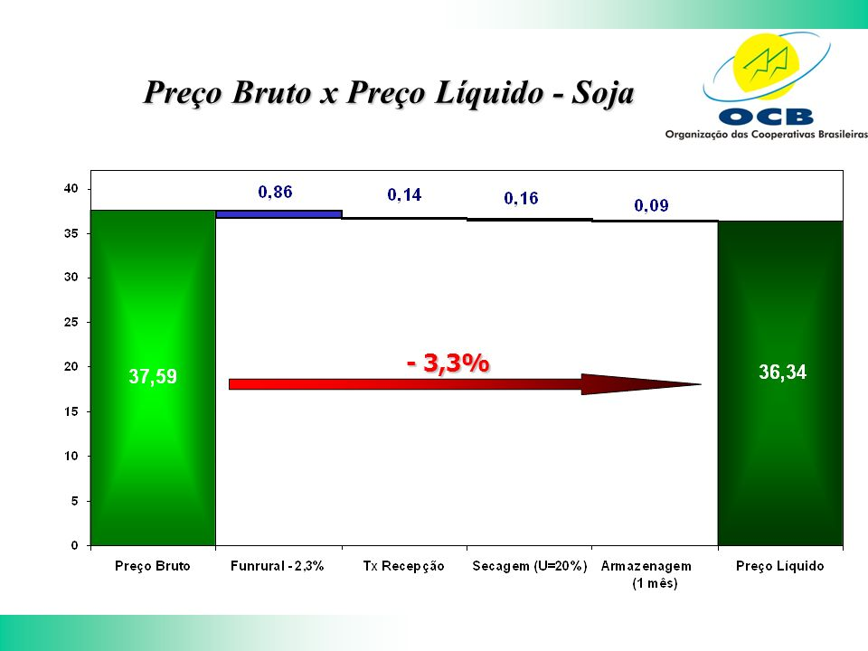 Preço Bruto x Preço Líquido - Soja - 3,3%