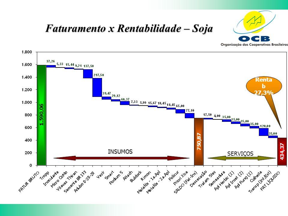 Faturamento x Rentabilidade – Soja INSUMOS SERVIÇOS Renta b 27,3%