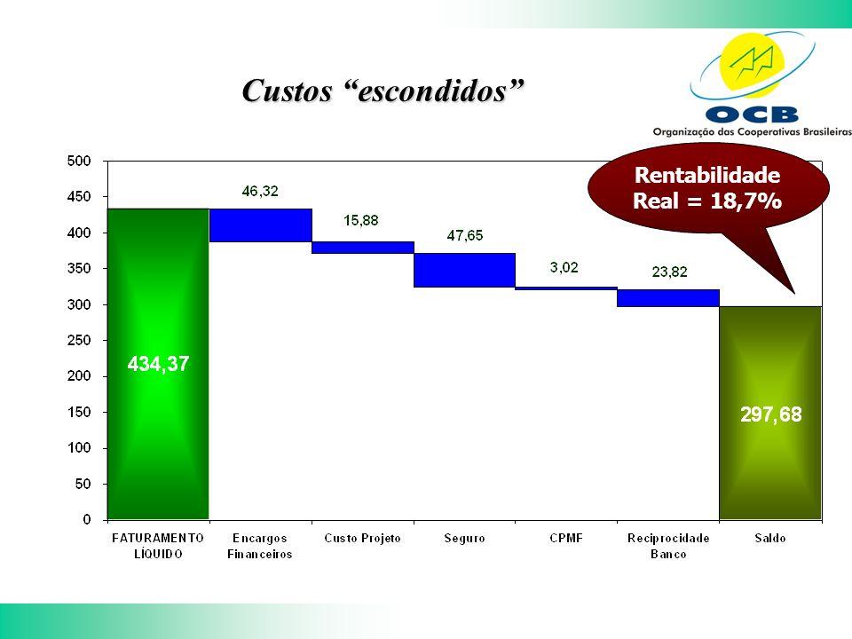 Custos escondidos Rentabilidade Real = 18,7%