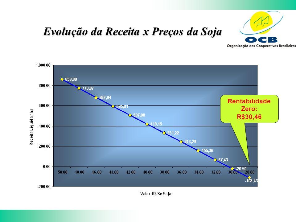 Evolução da Receita x Preços da Soja Rentabilidade Zero: R$30,46