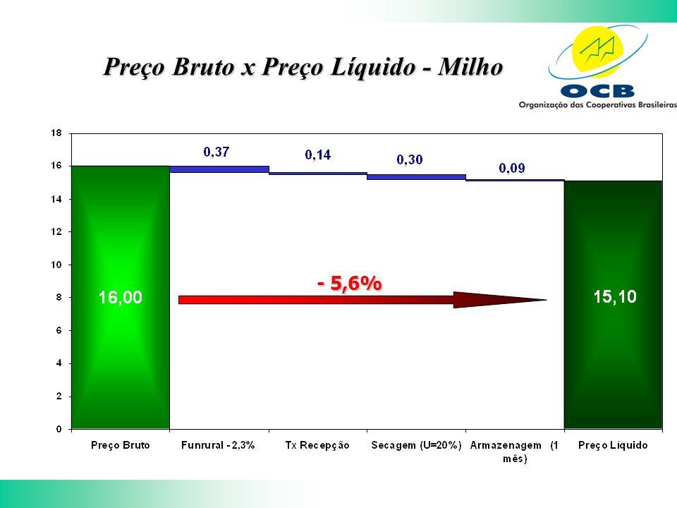Preço Bruto x Preço Líquido - Milho - 5,6%