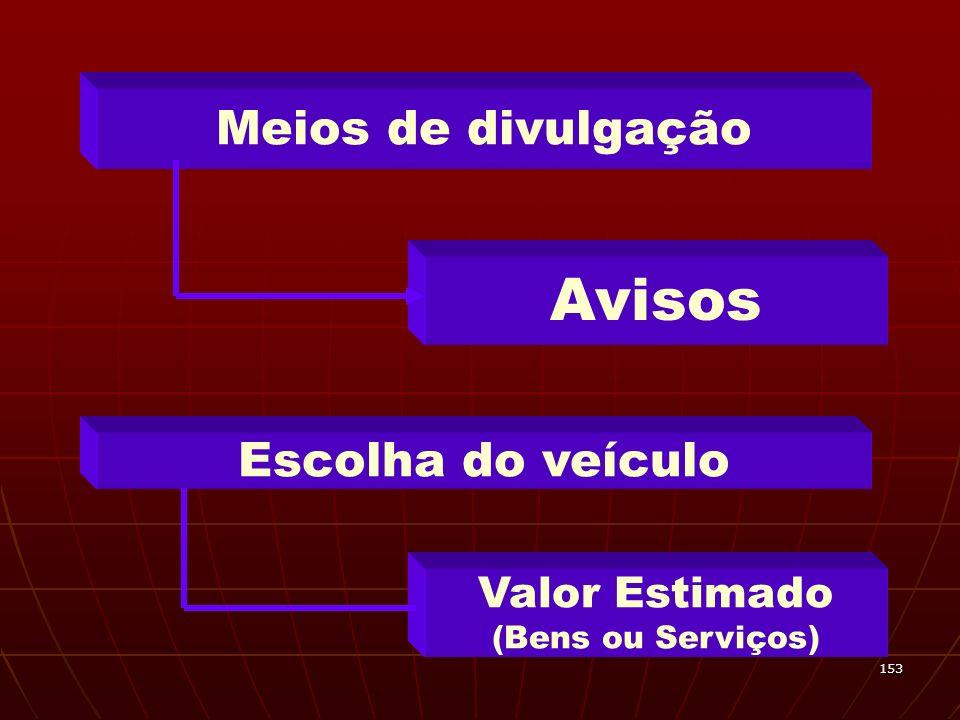 153 Meios de divulgação Avisos Escolha do veículo Valor Estimado (Bens ou Serviços)