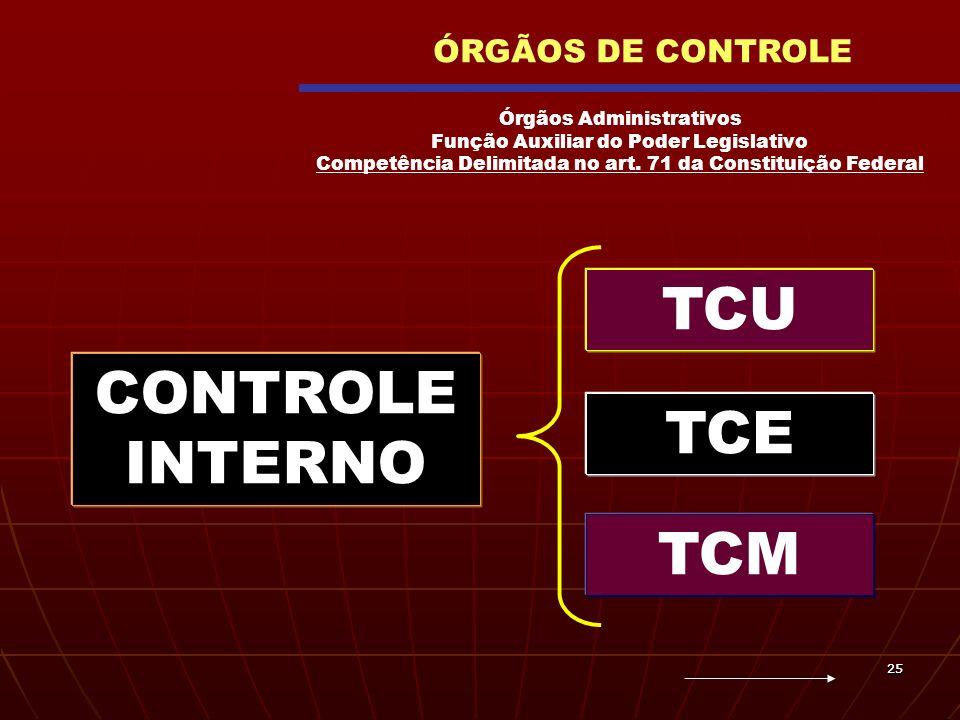 2525 TCU ÓRGÃOS DE CONTROLE TCE TCM CONTROLE INTERNO Órgãos Administrativos Função Auxiliar do Poder Legislativo Competência Delimitada no art. 71 da