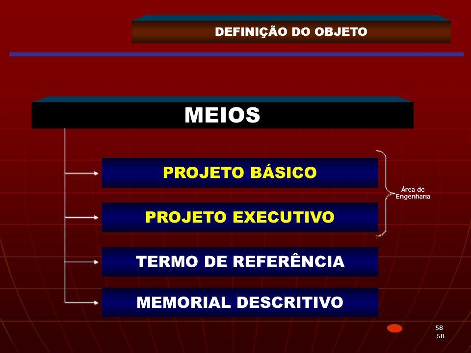 58 58 DEFINIÇÃO DO OBJETO MEIOS PROJETO BÁSICO PROJETO EXECUTIVO TERMO DE REFERÊNCIA MEMORIAL DESCRITIVO Área de Engenharia