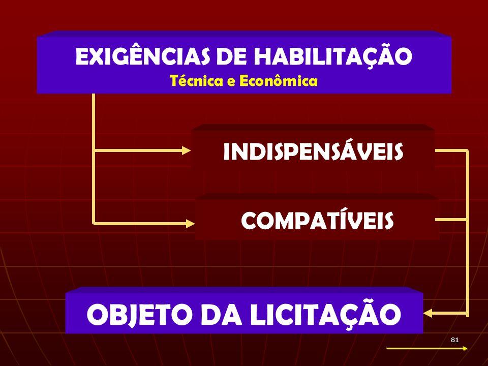 81 OBJETO DA LICITAÇÃO EXIGÊNCIAS DE HABILITAÇÃO Técnica e Econômica INDISPENSÁVEIS COMPATÍVEIS