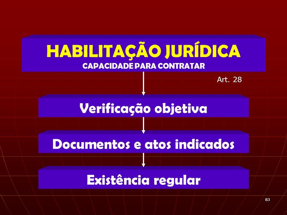 8383 Verificação objetiva HABILITAÇÃO JURÍDICA CAPACIDADE PARA CONTRATAR Documentos e atos indicados Existência regular Art. 28