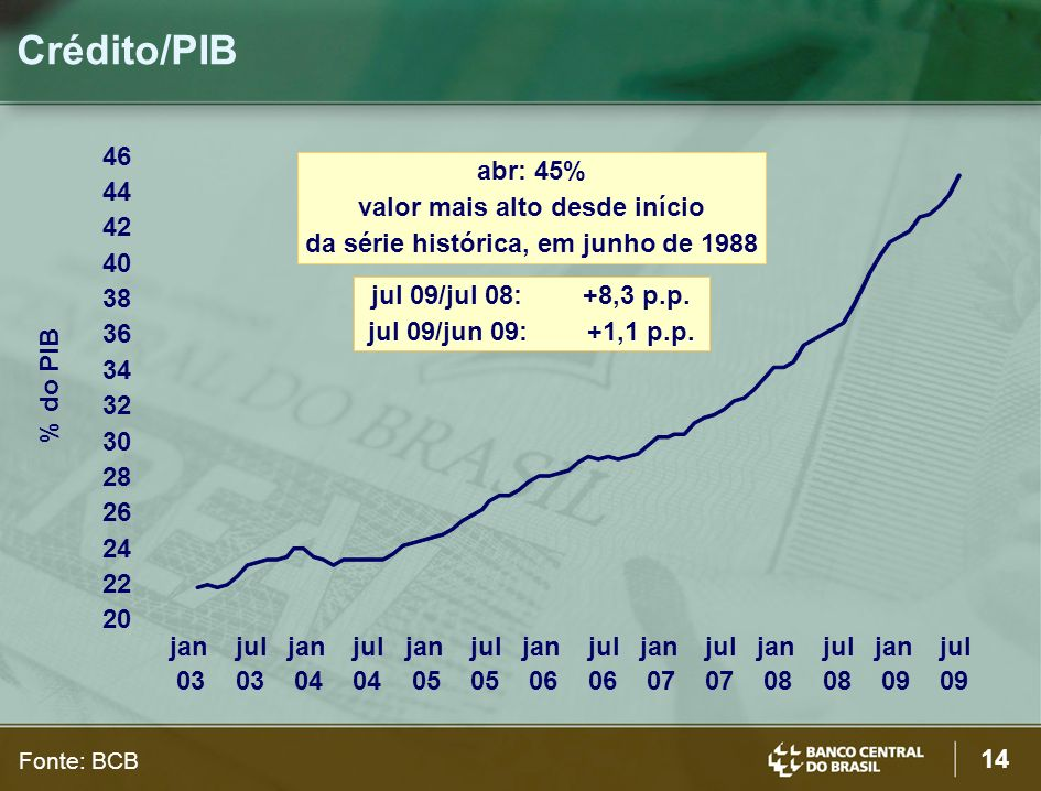 14 Crédito/PIB % do PIB Fonte: BCB abr: 45% valor mais alto desde início da série histórica, em junho de 1988 jul 09/jul 08:+8,3 p.p.
